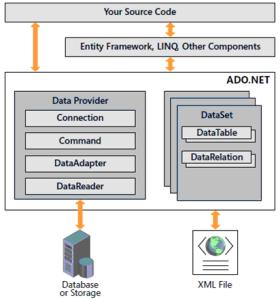 What is ADO.NET - ADO.NET in Hindi