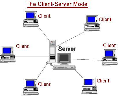 What Is Client Server Architecture Hindi में।