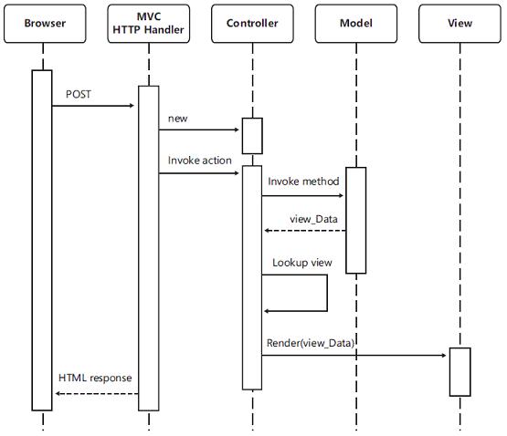 Working of ASP.NET MVC in Hindi
