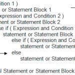 Else if Ladder in C Language