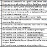 ADO.NET Data Model