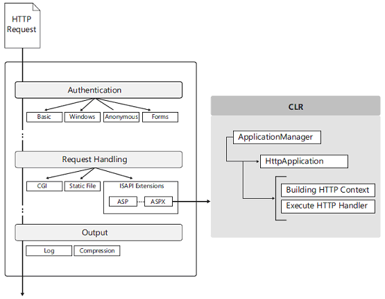ASP.NET Request Life Cycle Events