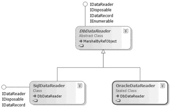 DataReader in ADO.NET in Hindi