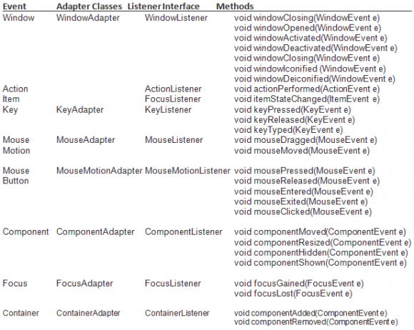 Adapter Class in Java