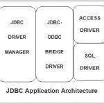 JDBC – The Java Database Connectivity API
