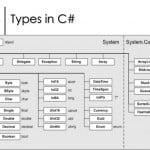 C# System Type