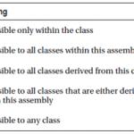 C# Access Modifiers