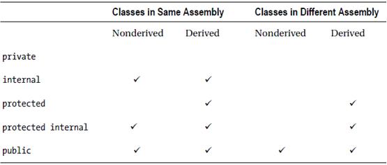 Access Modifiers in C# - Hindi