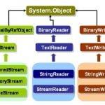 C# FileStream