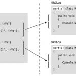 C# Partial Class