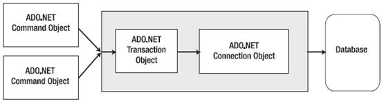 ADO.NET Transaction Support - Hindi