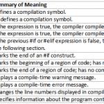 C# Preprocessor Directives