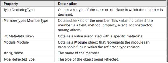 C# typeof - Reflection in C# - Hindi