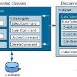 ADO.NET Data Provider Model for ASP.NET Applications