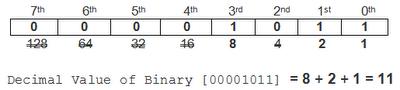 Bitwise Operators - C in Hindi