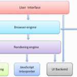 Basic Structure of Web Browser and Elements Functionalities