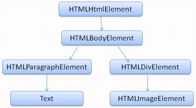 DOM and Stylesheet and Script Parsing Order