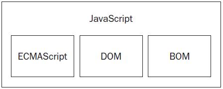 JavaScript Implementation - JavaScript in Hindi