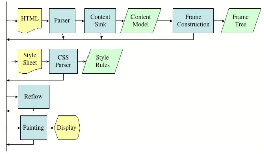 Render Tree relation with DOM Tree