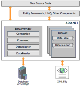 What is ADO.NET - ADO.NET in Hindi