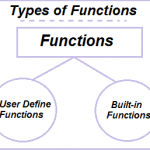 What is Function and How they works?