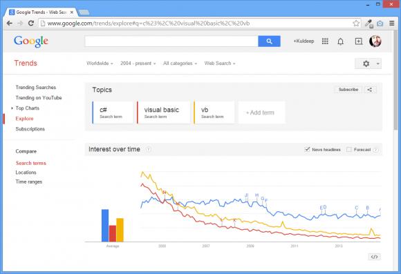 Programming Language Trend - BccFalna.com