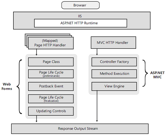 Difference between ASP.NET and MVC Page Life Cycle  in Hindi