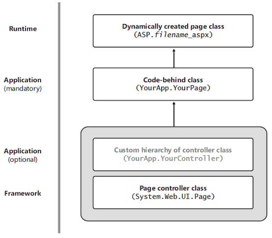 Page Controller Pattern - Code Behind