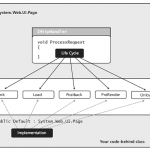 Page Controller Patterns – The base of WebForms Model.
