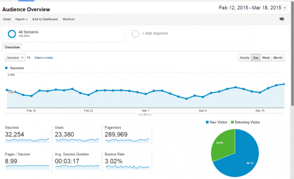 Analytics 3Lac Pageviews
