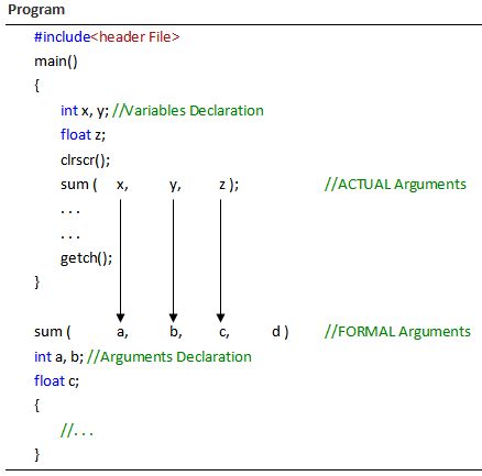 Function with Argument but No Return Value in C in Hindi