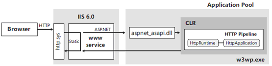 ASP.NET and IIS - The Microsoft's Web Server Environment in Hindi