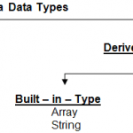 Java Data Types – Range and Limits