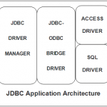 JDBC – The Java Database Connectivity API