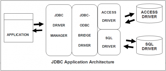 JDBC Application Architecture