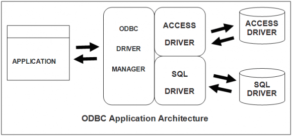 ODBC Application Architecture
