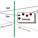 RMI in Distributed System