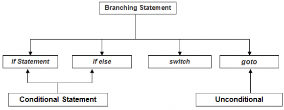 Types of Control Statement - Branching Statements