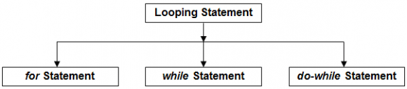 Types of Control Statement - Looping Statements
