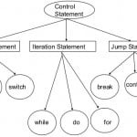 Controls Statements in C# - Hindi