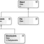 C# System.IO