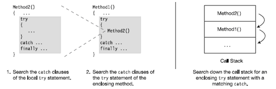 C# try catch finally - Hindi