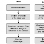Delegates in C# - Hindi - Delegates vs Class