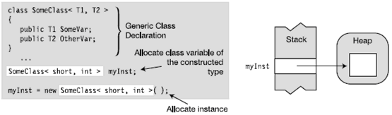 Generics in C# with Example - Hindi. Object of Generic Class