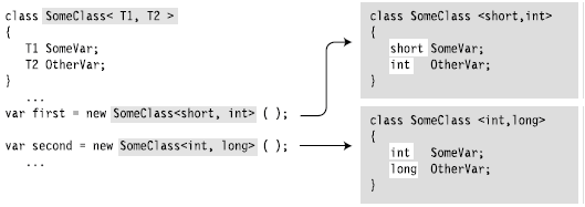 Generics in C# with Example - Hindi. Working of Generic Class Object