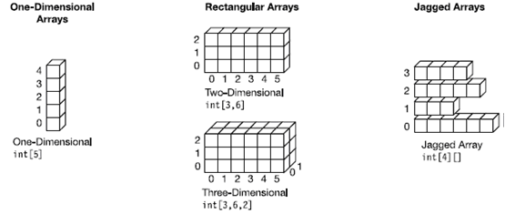How to Declare Array in C# - Hindi. All Types