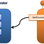 IEnumerable and IEnumerator