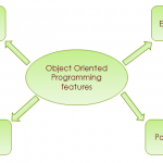 OOPS Concepts in C# with Examples