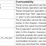 Operator Overloading in C# - Hindi