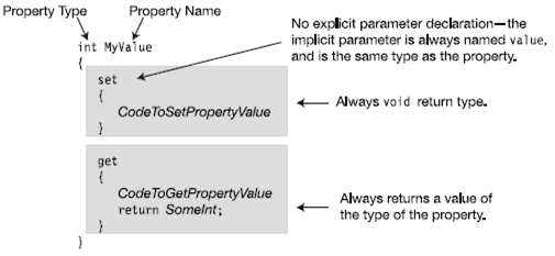 Property Declaration and Accessors - Hindi